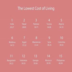 生活費の低い国