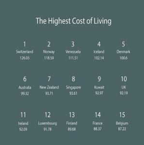 生活費の高い国